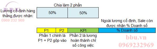 Chỉ số KPI về lương